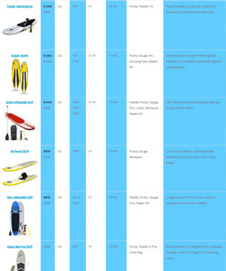 Inflatable SUP Comparison Chart