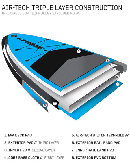 Air Tech Inflatable SUP Construction Diagram